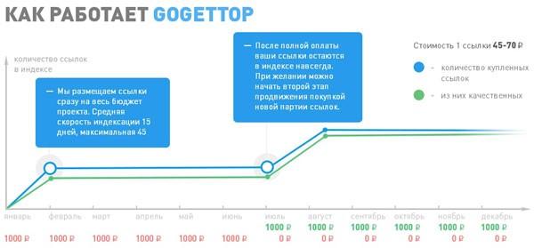 Купить вечные ссылки в расрочку GoGetTop