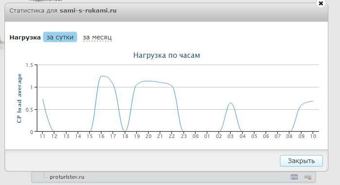 Самый лучший хостинг в России